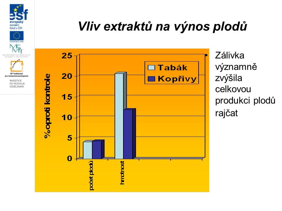 Vliv extraktů na výnos plodů