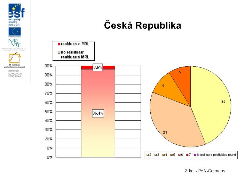 Česká Republika Zdroj - PAN-Germany