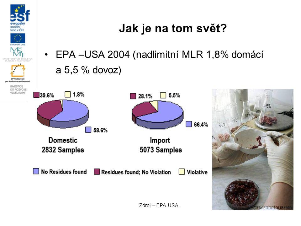 Jak je na tom svět EPA –USA 2004 (nadlimitní MLR 1,8% domácí a 5,5 % dovoz) Zdroj – EPA-USA