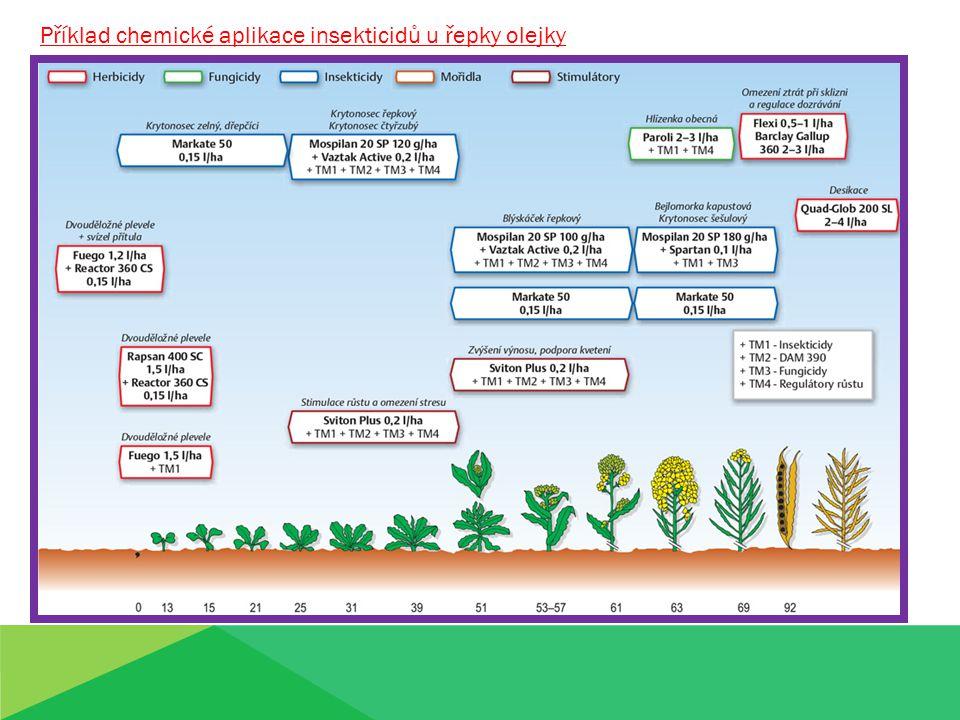 Příklad chemické aplikace insekticidů u řepky olejky