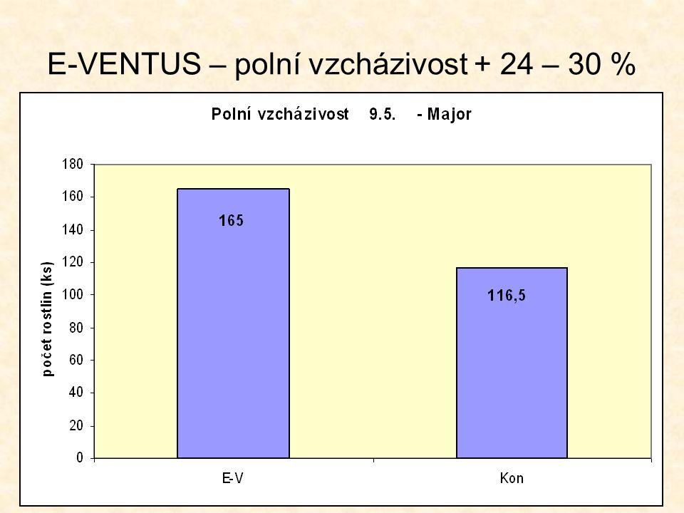 E-VENTUS – polní vzcházivost + 24 – 30 %