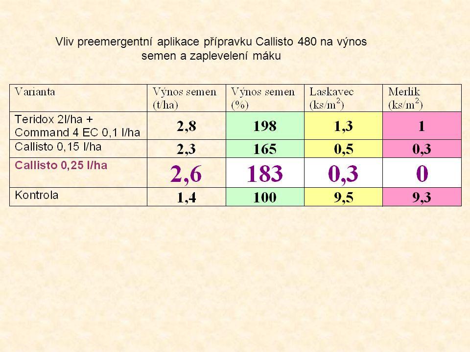 Vliv preemergentní aplikace přípravku Callisto 480 na výnos semen a zaplevelení máku