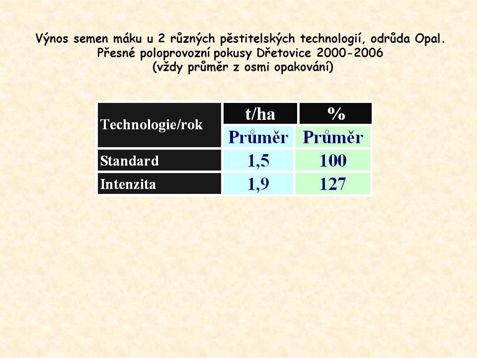 Výnos semen máku u 2 různých pěstitelských technologií, odrůda Opal.