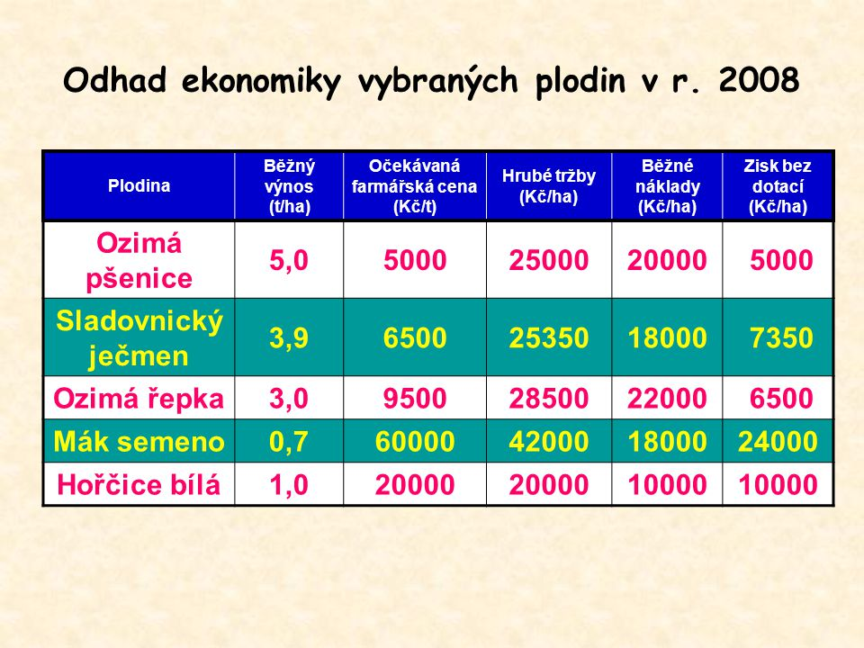 Odhad ekonomiky vybraných plodin v r. 2008