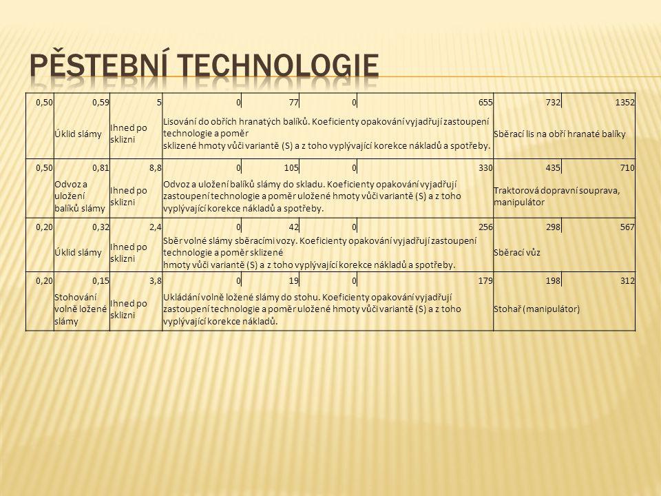 Pěstební technologie 0,50 0,59 5 77 655 732 1352 Úklid slámy