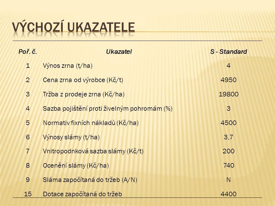 Výchozí ukazatele Poř. č. Ukazatel S - Standard 1 Výnos zrna (t/ha) 4