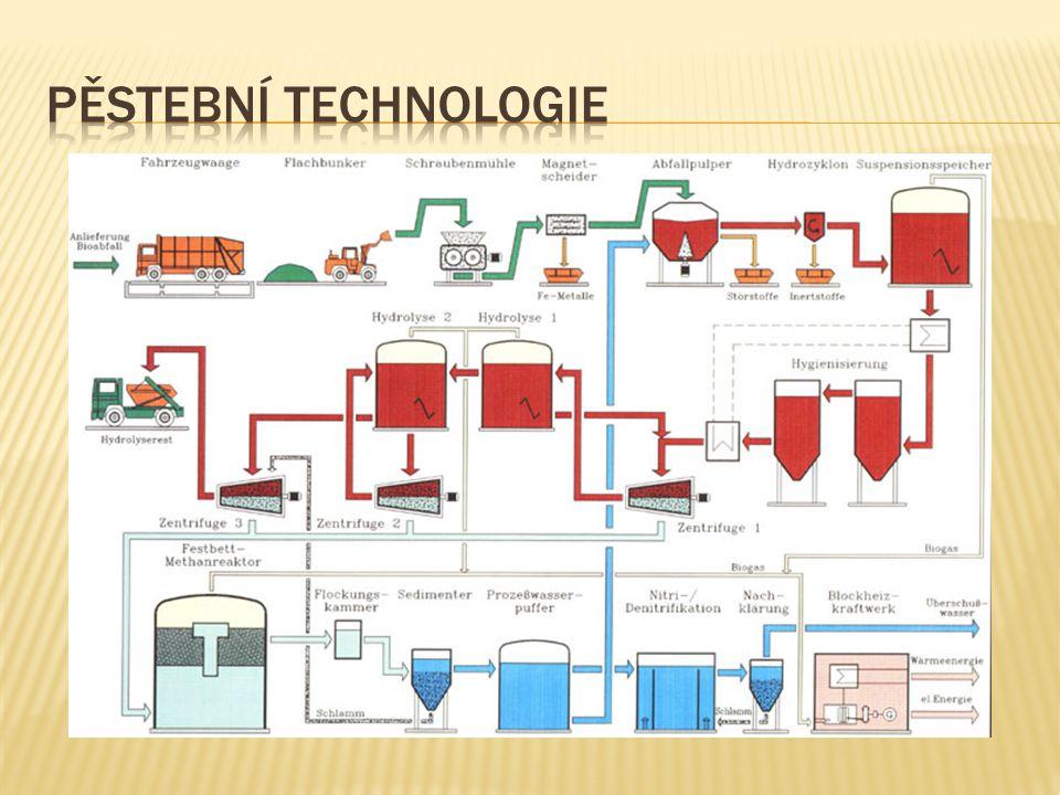 Pěstební technologie