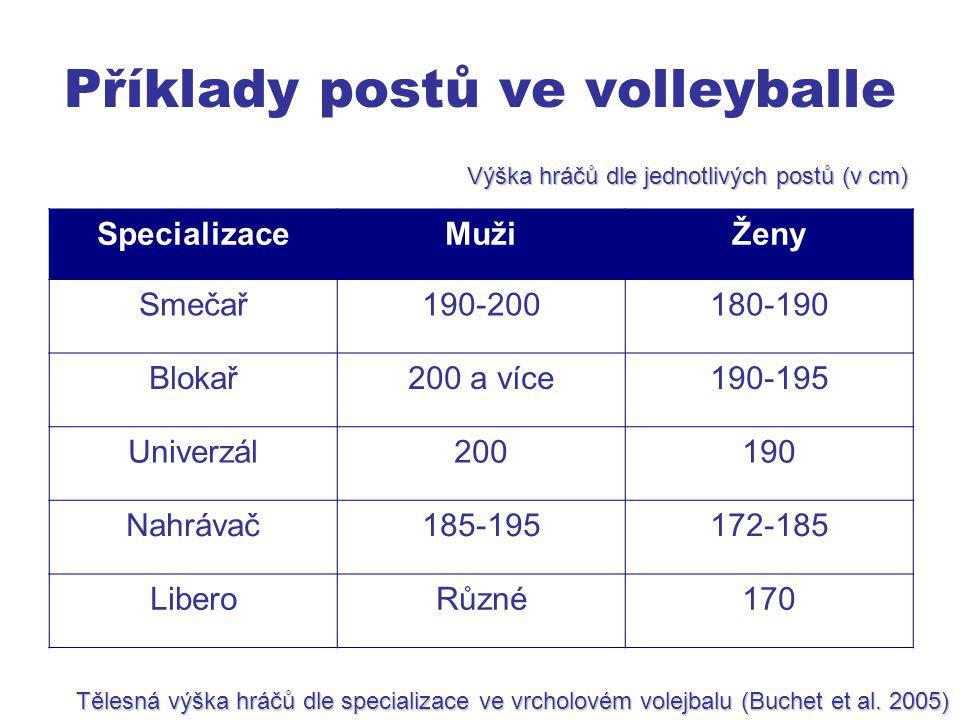 Příklady postů ve volleyballe