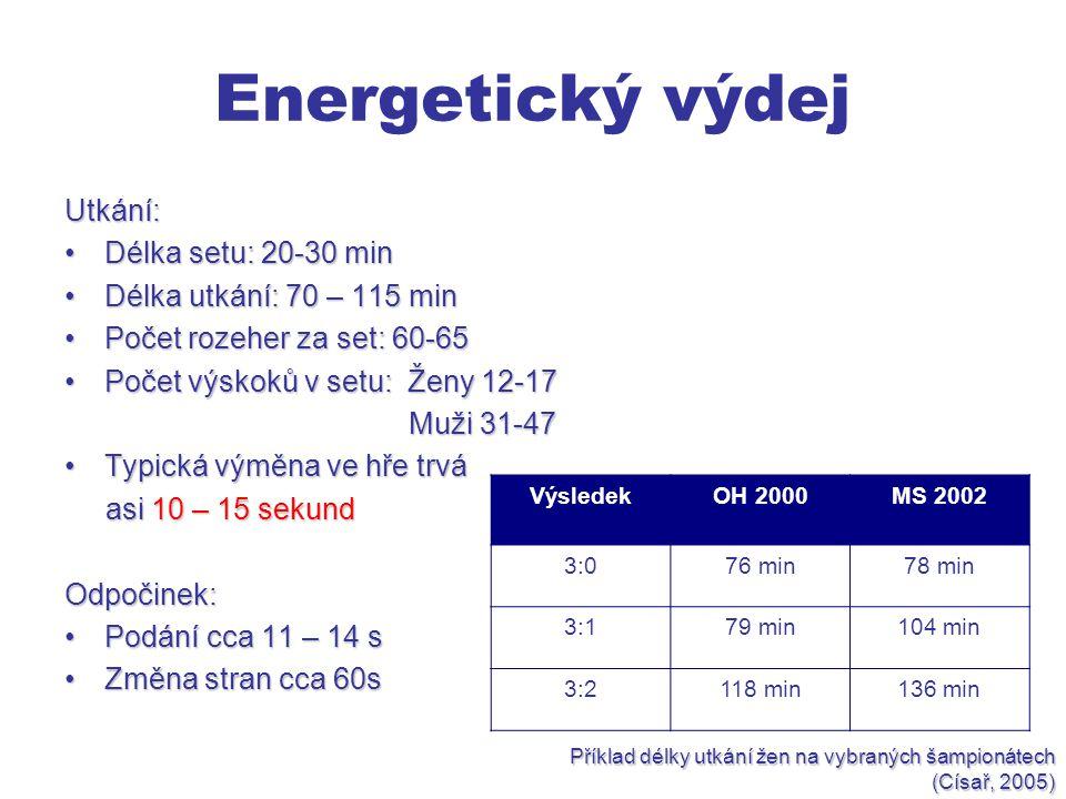 Energetický výdej Utkání: Délka setu: 20-30 min