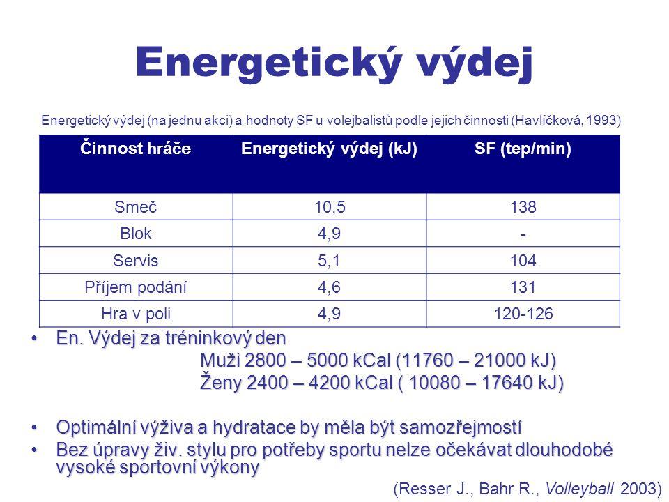 Energetický výdej (kJ)