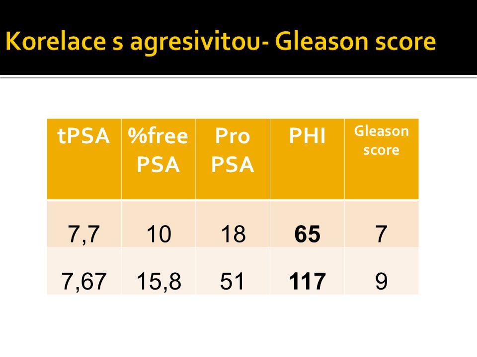 Korelace s agresivitou- Gleason score
