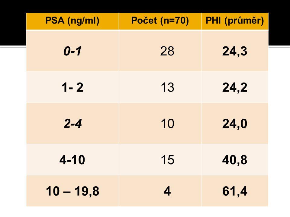 PSA (ng/ml) Počet (n=70) PHI (průměr) 0-1. 28. 24,3. 1- 2. 13. 24,2. 2-4. 10. 24,0. 4-10.