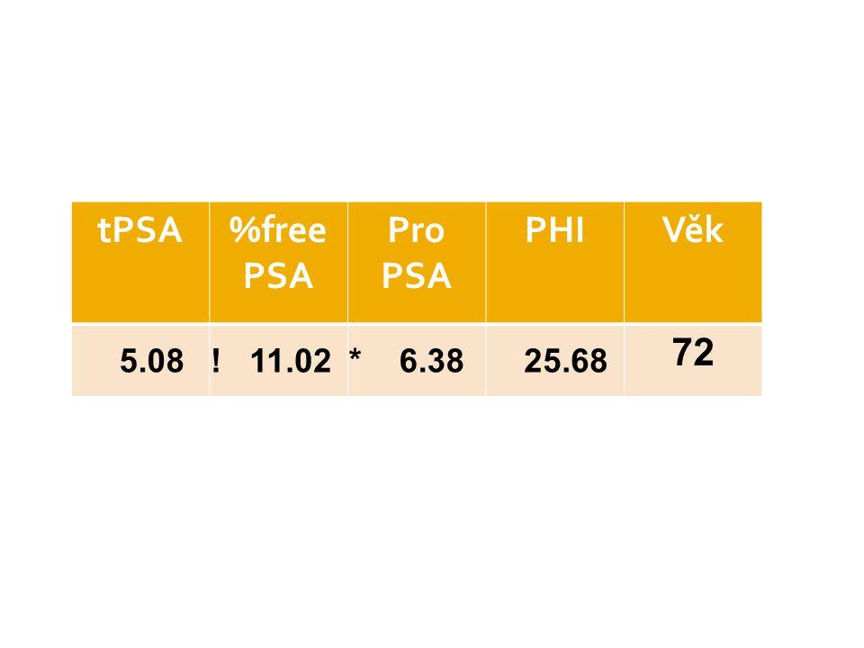 tPSA %free PSA Pro PSA PHI Věk 5.08 ! 11.02 * 6.38 25.68 72
