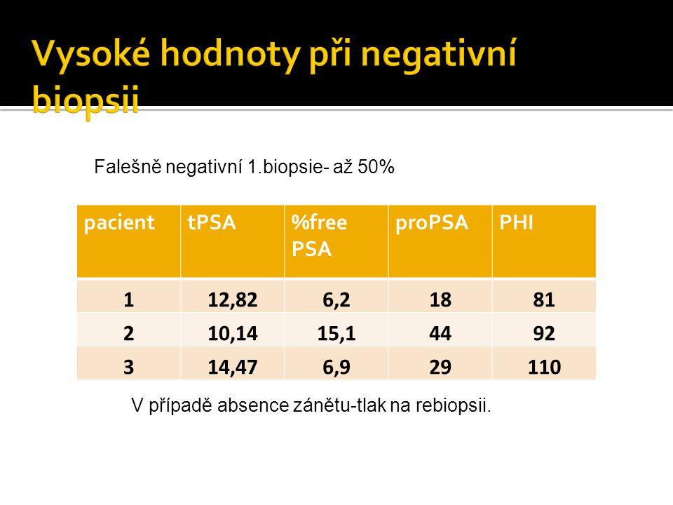Vysoké hodnoty při negativní biopsii