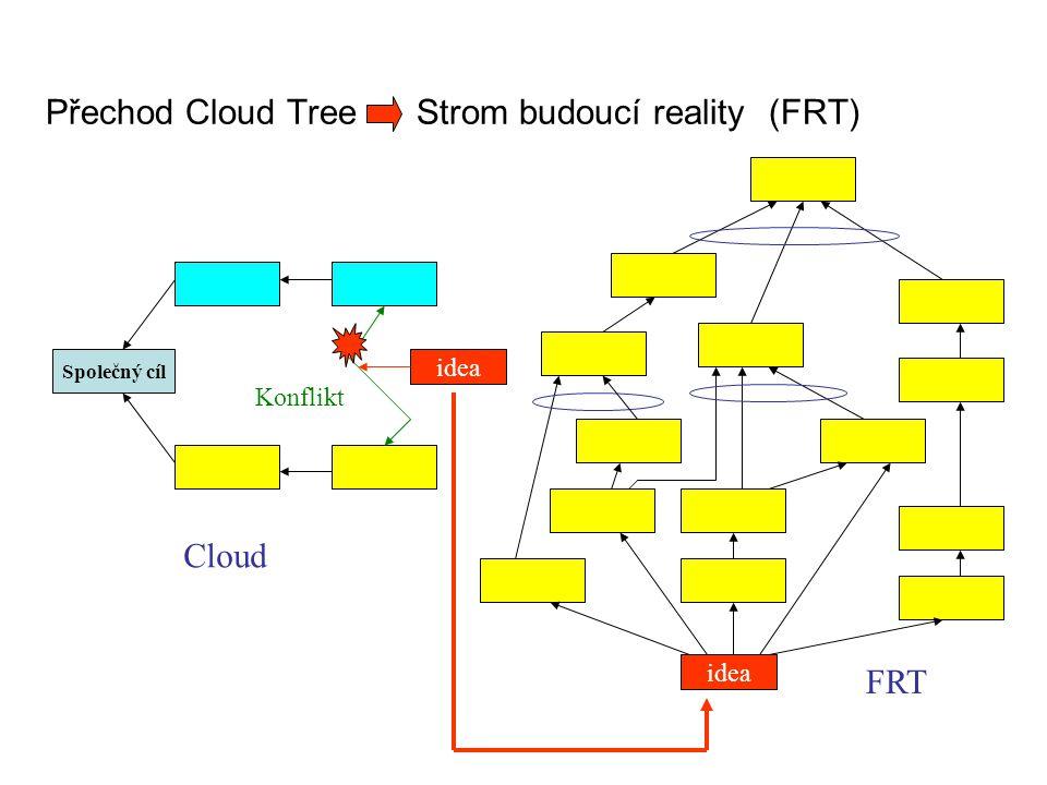 Přechod Cloud Tree Strom budoucí reality (FRT)