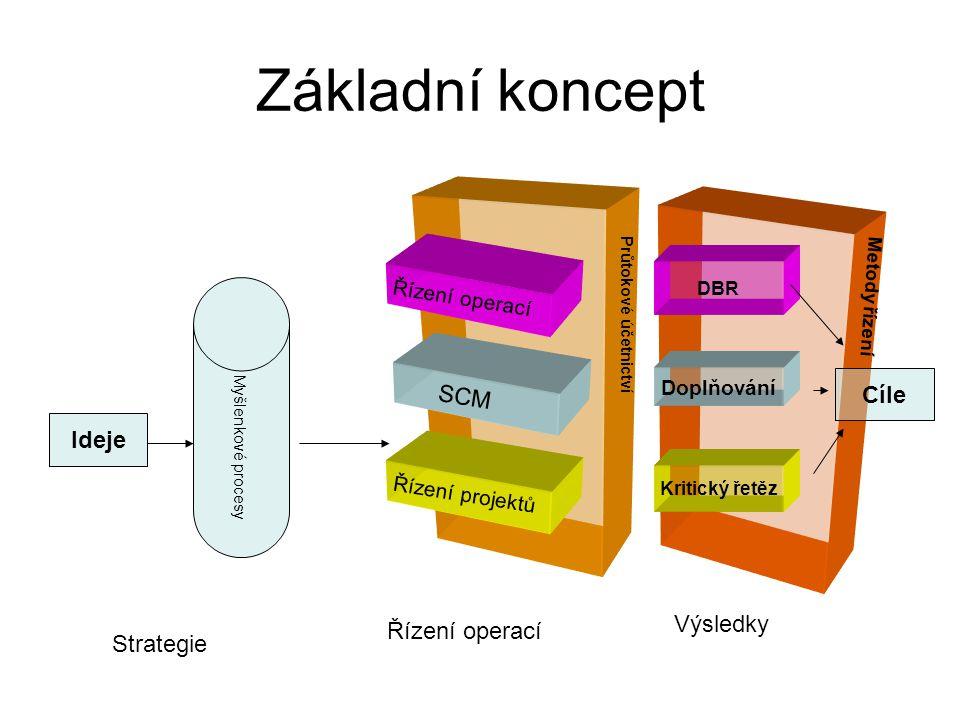 Základní koncept Cíle SCM Ideje Výsledky Řízení operací Strategie