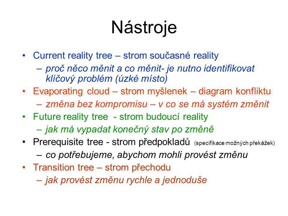 Nástroje Current reality tree – strom současné reality