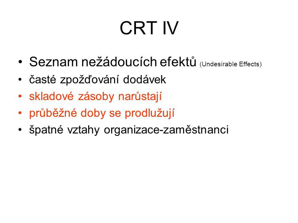 CRT IV Seznam nežádoucích efektů (Undesirable Effects)