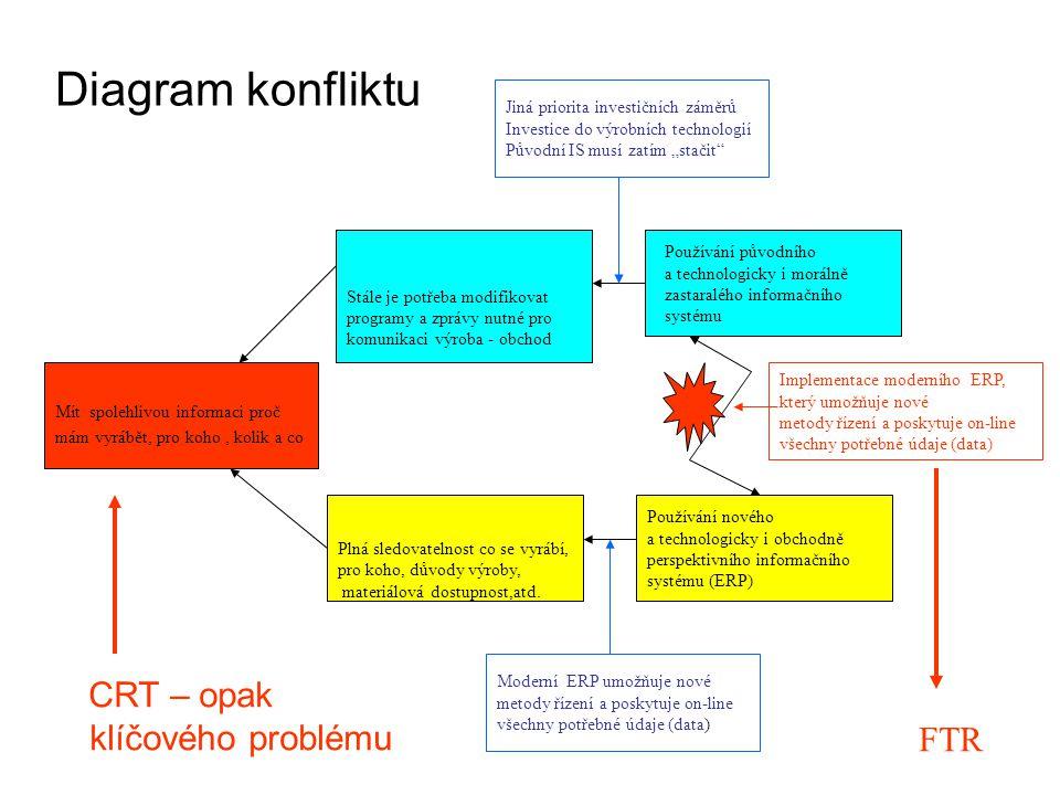 Diagram konfliktu CRT – opak klíčového problému FTR