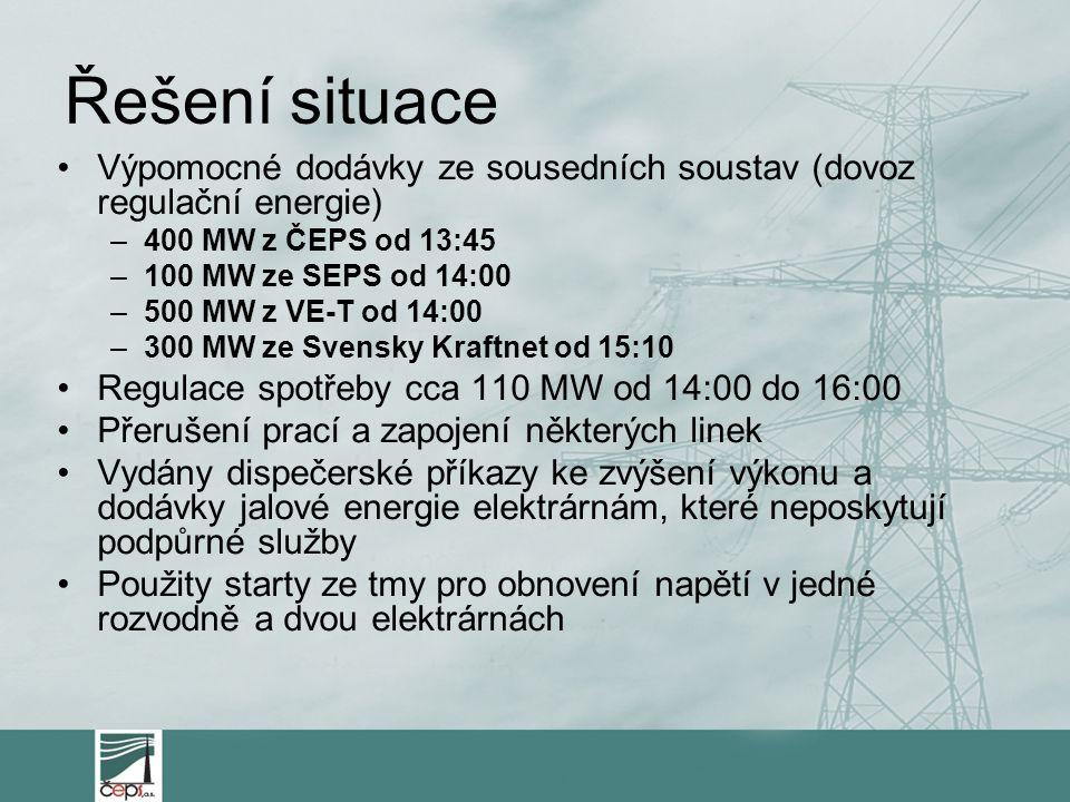 Řešení situace Výpomocné dodávky ze sousedních soustav (dovoz regulační energie) 400 MW z ČEPS od 13:45.