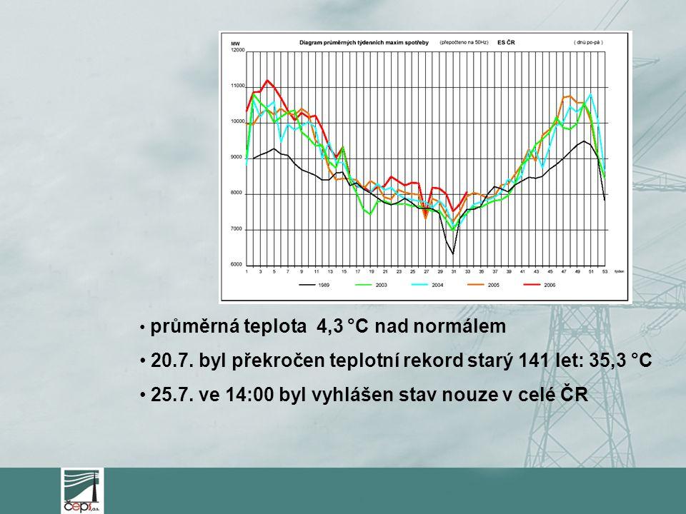 20.7. byl překročen teplotní rekord starý 141 let: 35,3 °C