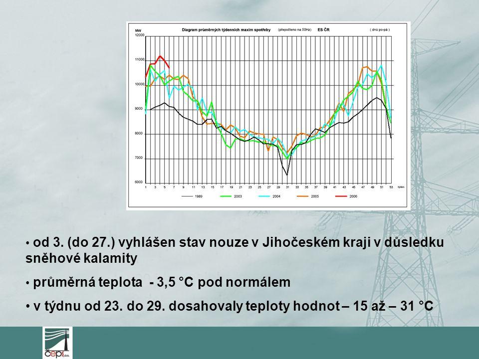 v týdnu od 23. do 29. dosahovaly teploty hodnot – 15 až – 31 °C
