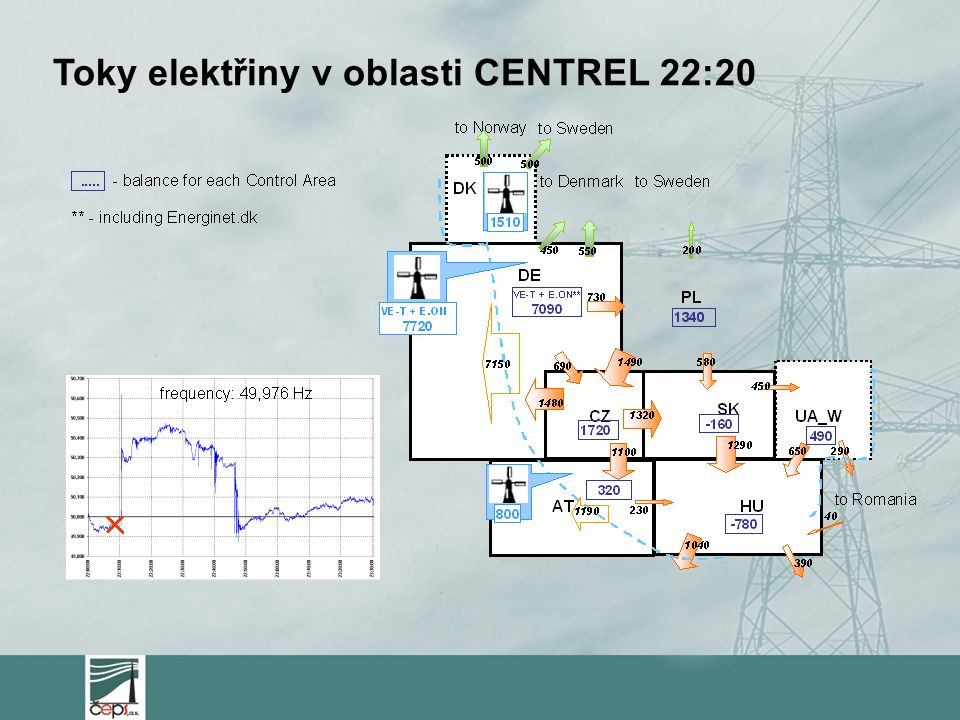 Toky elektřiny v oblasti CENTREL 22:20