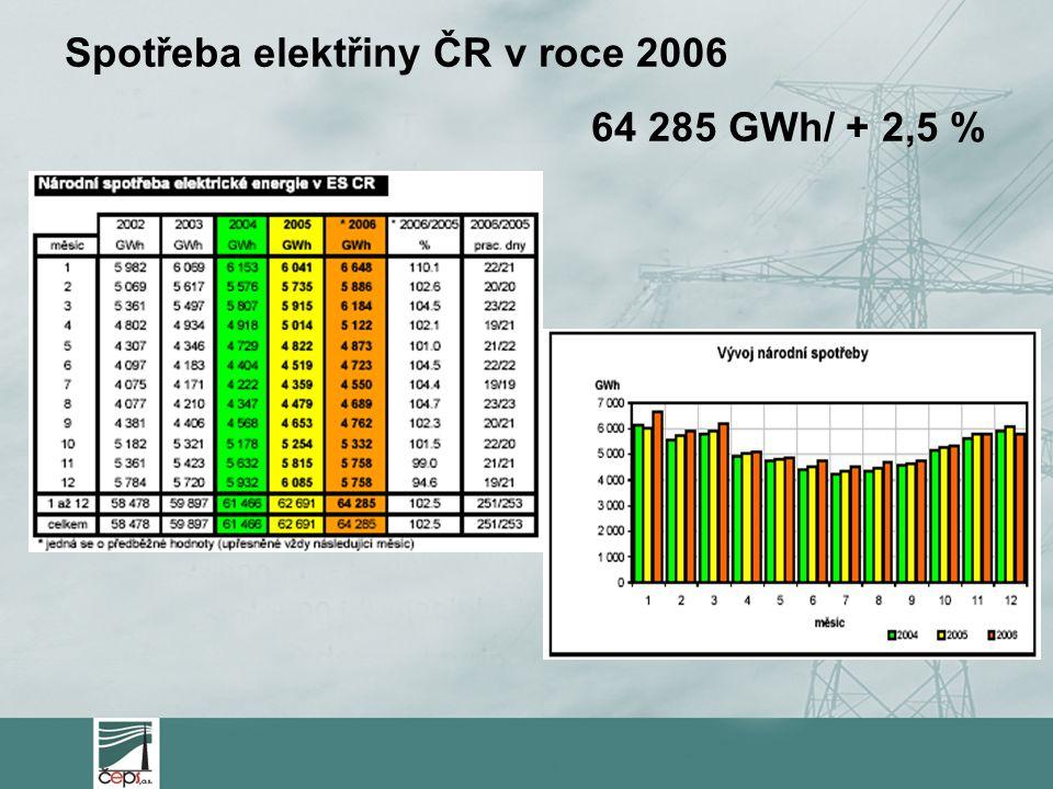 Spotřeba elektřiny ČR v roce 2006