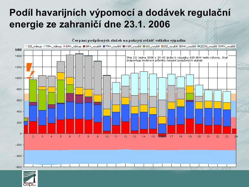 Podíl havarijních výpomocí a dodávek regulační energie ze zahraničí dne 23.1. 2006
