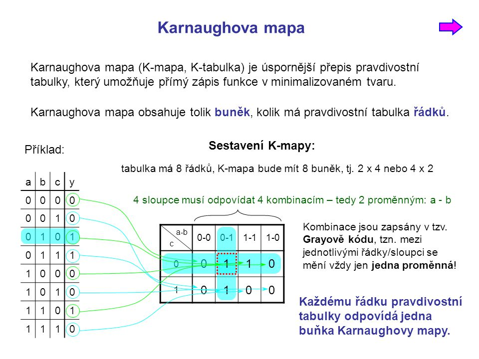 Karnaughova mapa