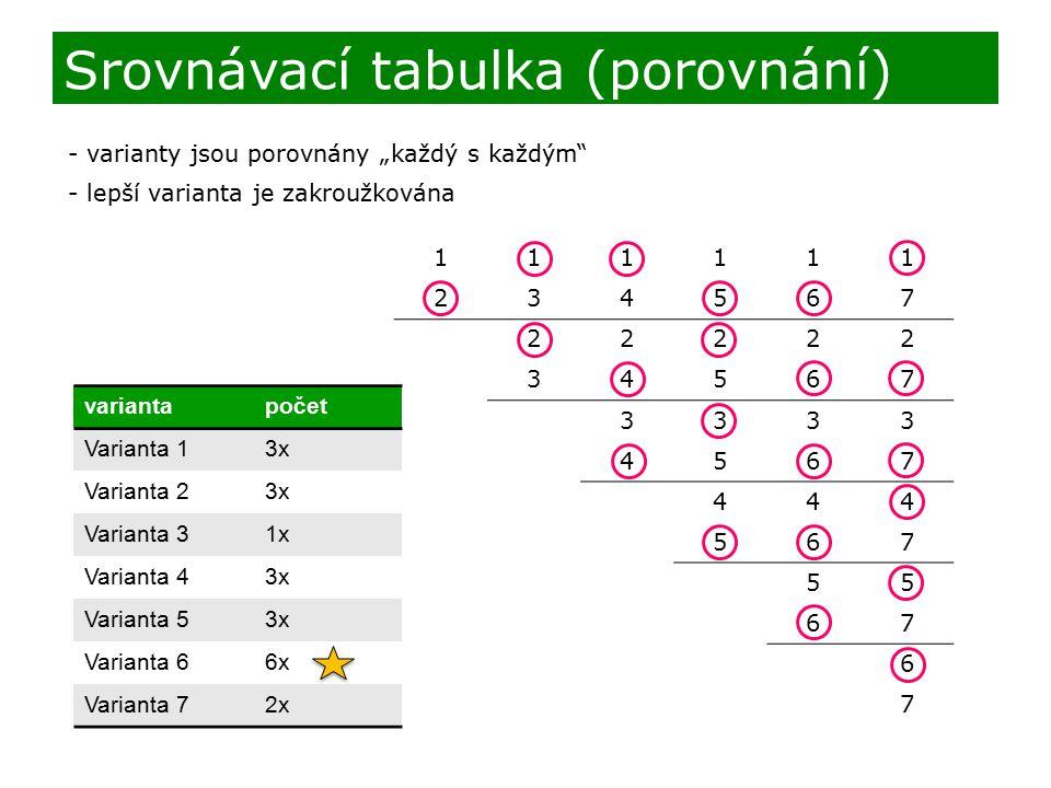 Srovnávací tabulka (porovnání)