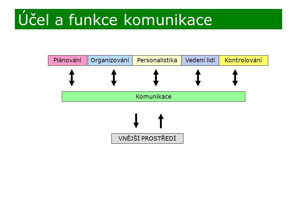 Účel a funkce komunikace