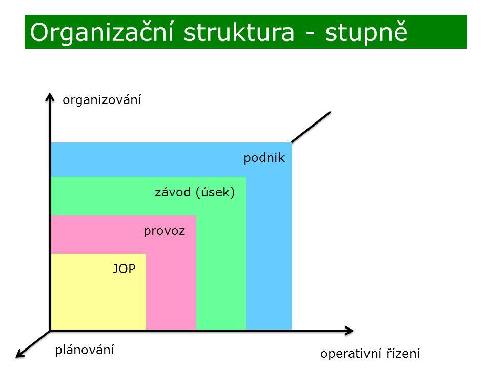 Organizační struktura - stupně