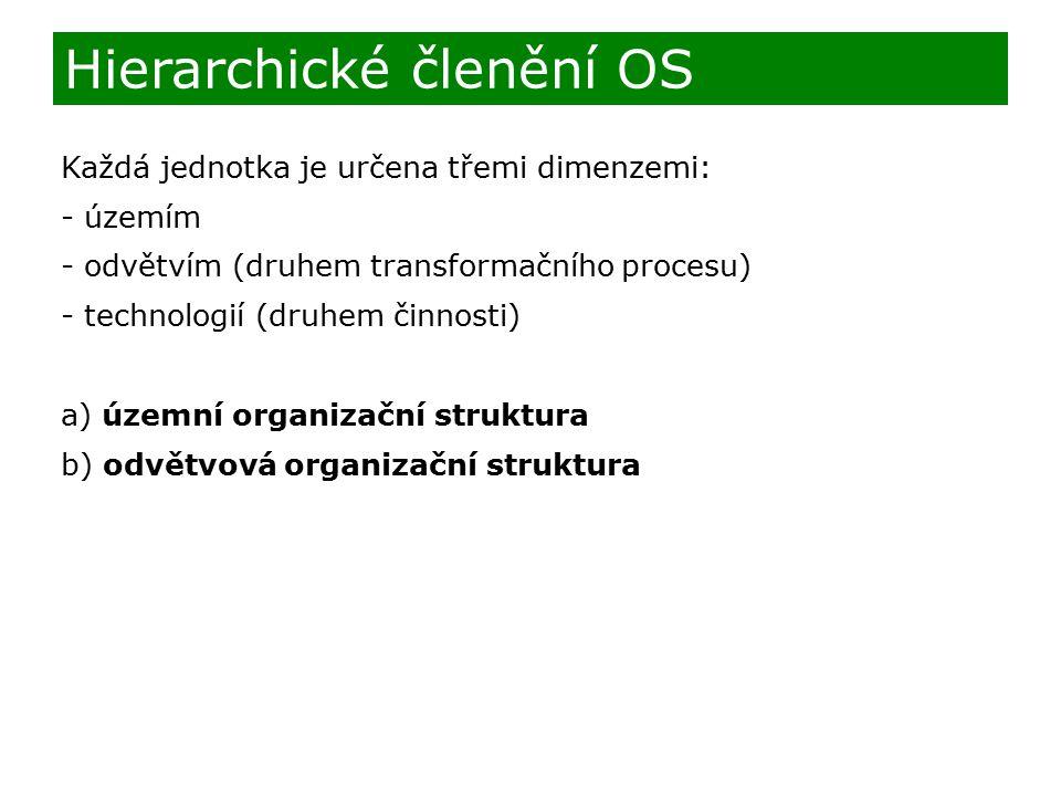 Hierarchické členění OS