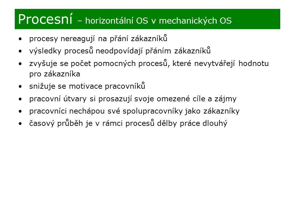 Procesní – horizontální OS v mechanických OS