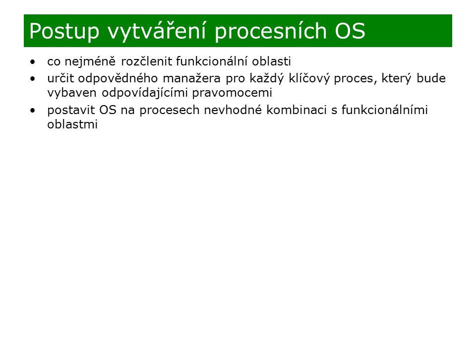 Postup vytváření procesních OS