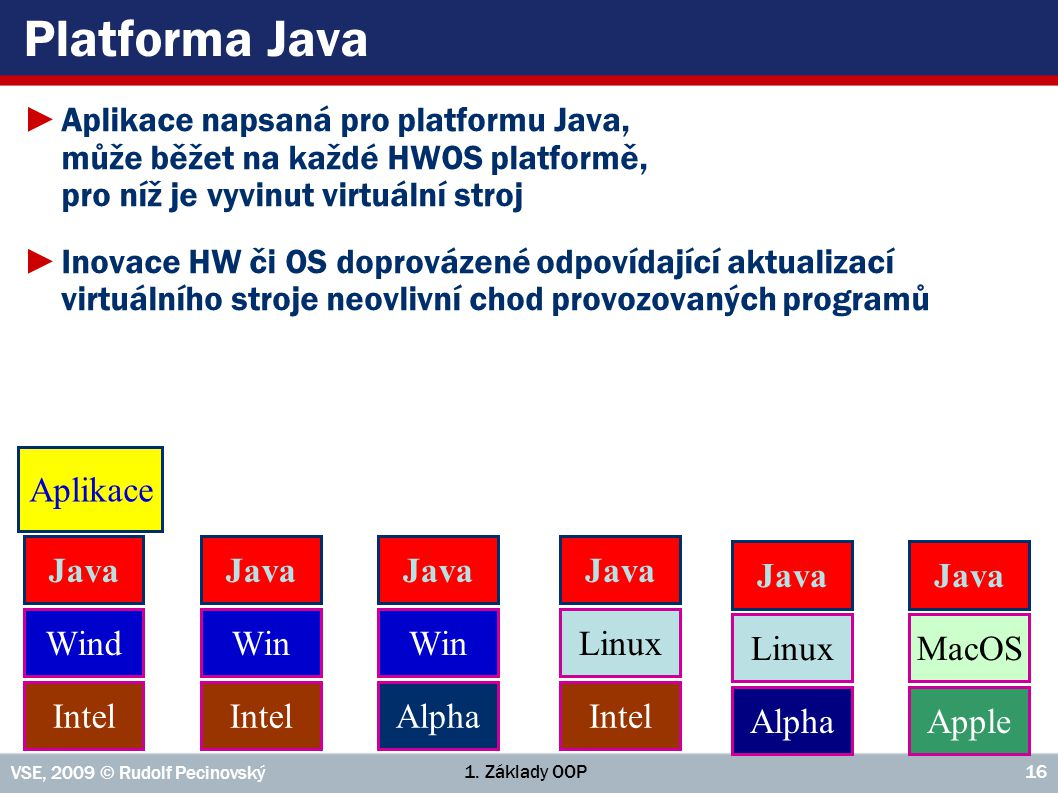 Platforma Java Aplikace napsaná pro platformu Java, může běžet na každé HWOS platformě, pro níž je vyvinut virtuální stroj.