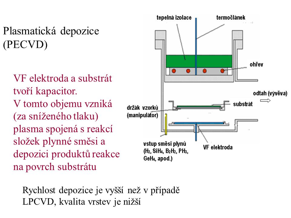 Plasmatická depozice (PECVD) VF elektroda a substrát tvoří kapacitor.