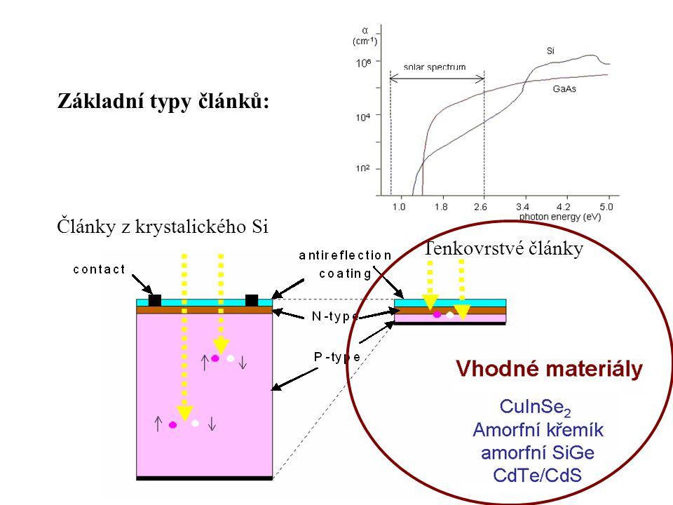 Základní typy článků: Články z krystalického Si Tenkovrstvé články