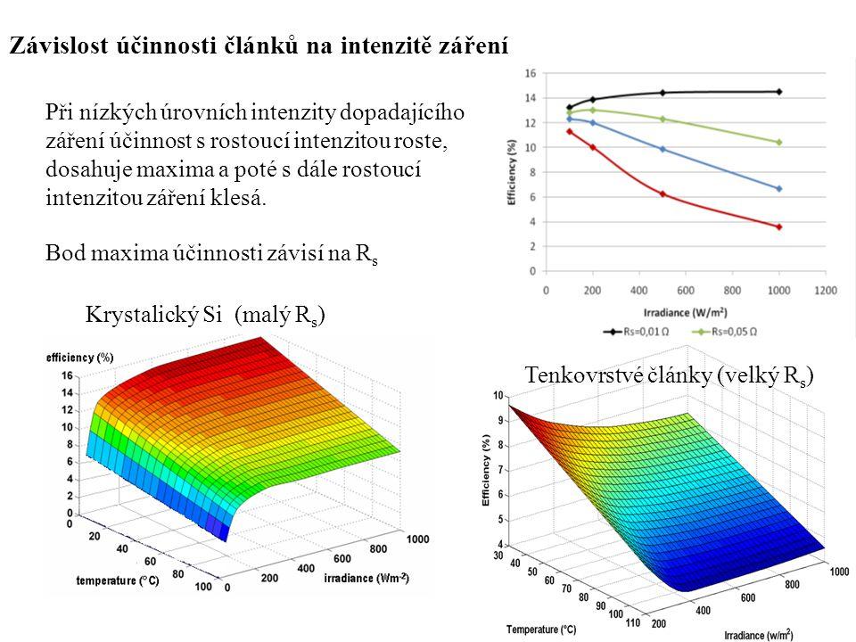 Závislost účinnosti článků na intenzitě záření