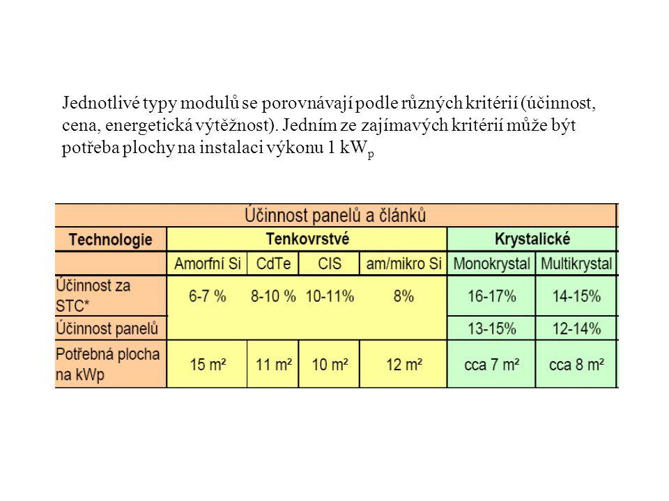 Jednotlivé typy modulů se porovnávají podle různých kritérií (účinnost, cena, energetická výtěžnost).