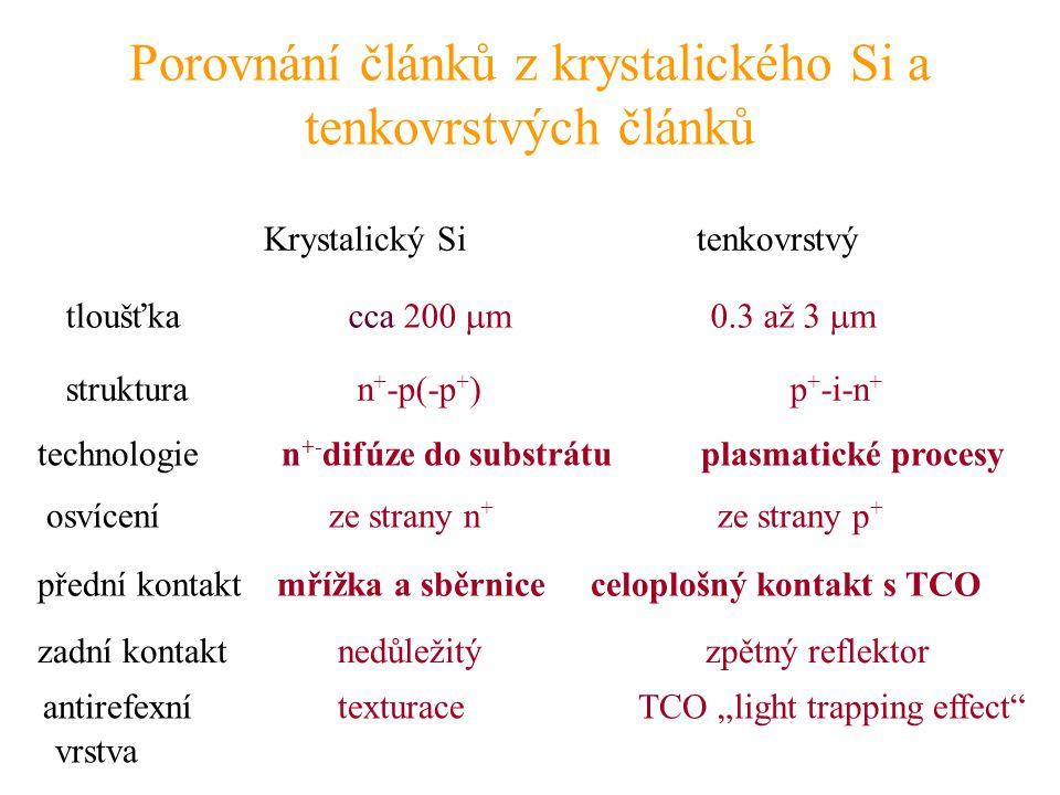 Porovnání článků z krystalického Si a tenkovrstvých článků