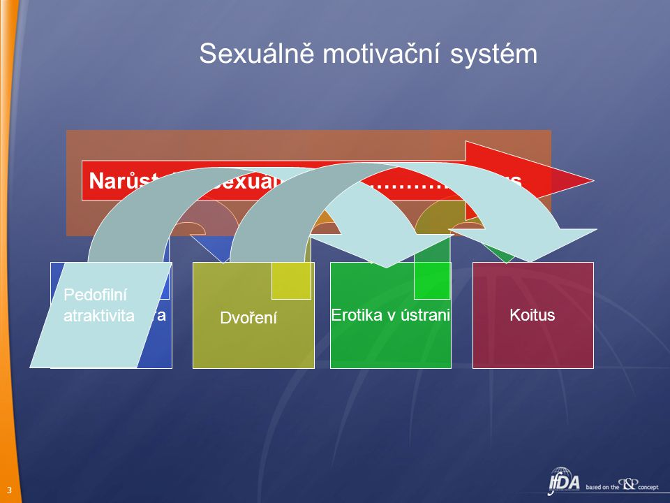 Sexuálně motivační systém