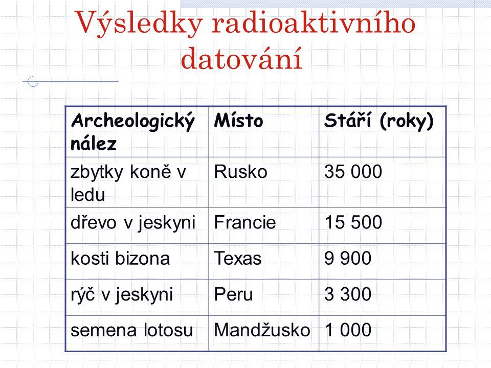 Výsledky radioaktivního datování