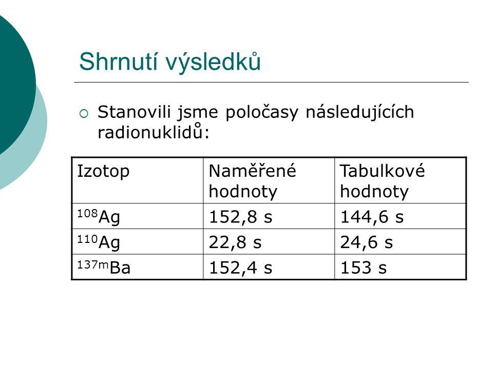 Shrnutí výsledků Stanovili jsme poločasy následujících radionuklidů:
