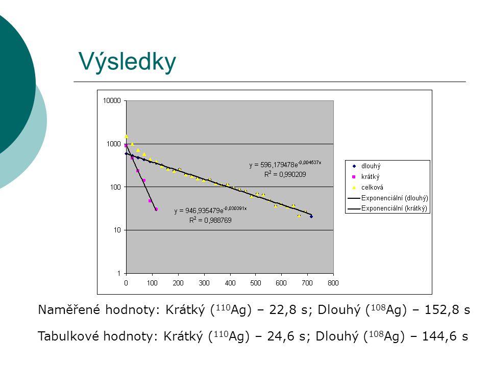 Výsledky Naměřené hodnoty: Krátký (110Ag) – 22,8 s; Dlouhý (108Ag) – 152,8 s.