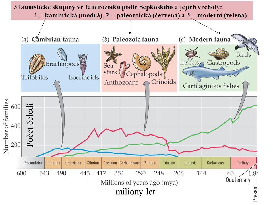 Počet čeledí miliony let