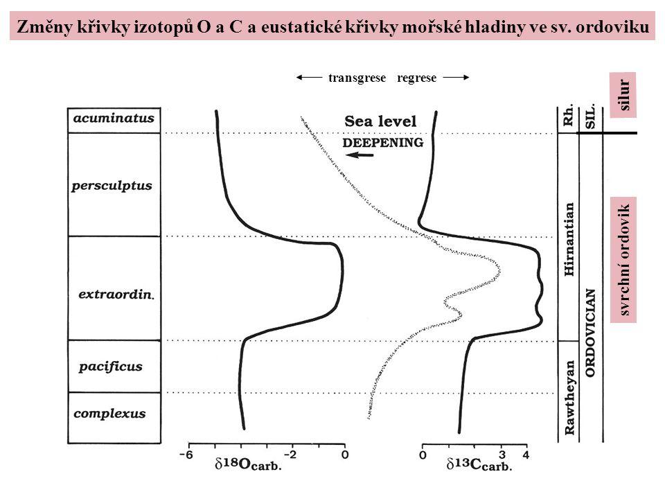 Změny křivky izotopů O a C a eustatické křivky mořské hladiny ve sv