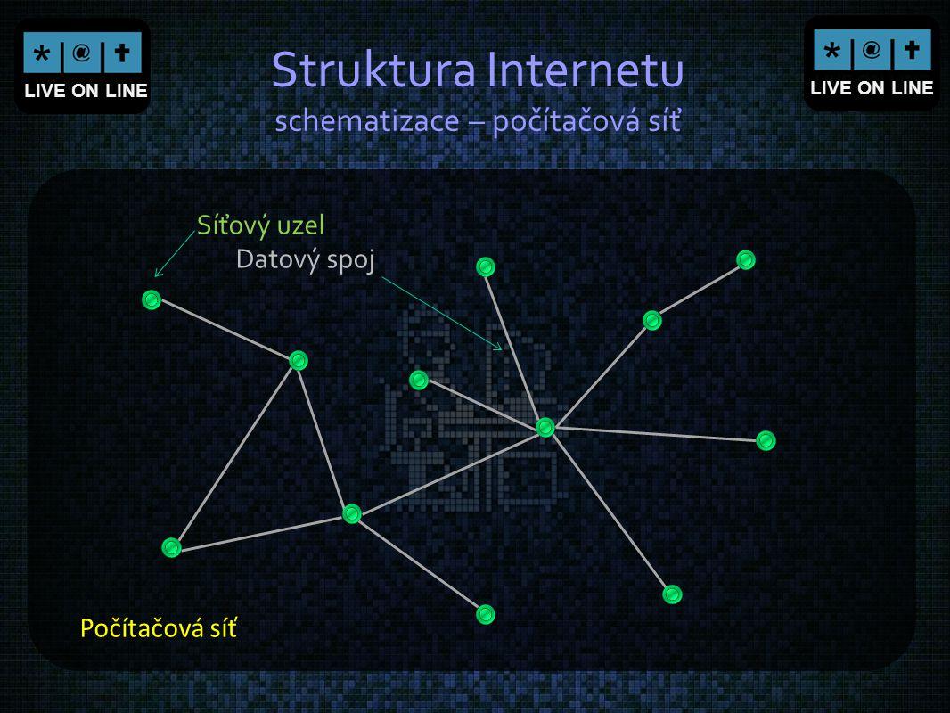 Struktura Internetu schematizace – počítačová síť
