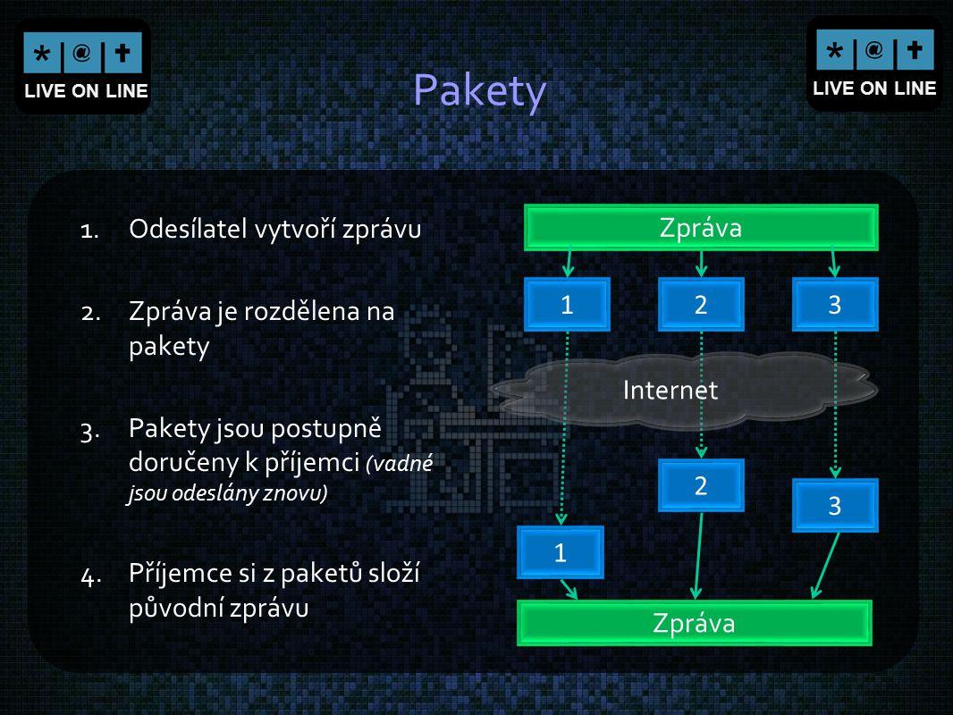 Pakety Odesílatel vytvoří zprávu Zpráva je rozdělena na pakety